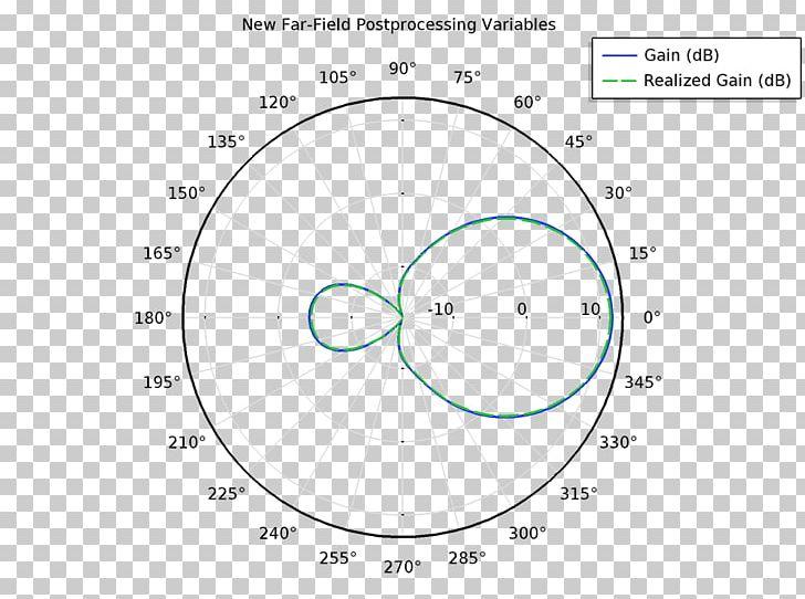 Unit Circle Mathematics Radian PNG, Clipart, Angle, Area ...
