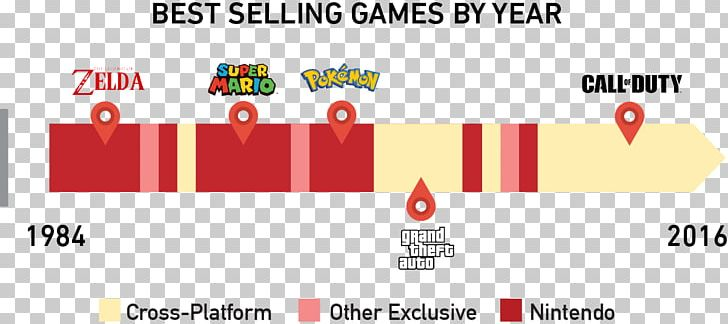 Nintendo Switch Video Game Industry Video Game Developer PNG, Clipart, Area, Best Selling, Brand, Diagram, Document Free PNG Download