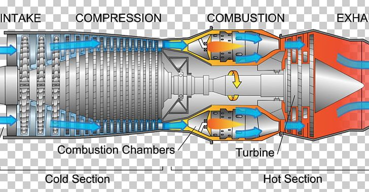 jet engine turbine pratt & whitney jt3d general electric ge90 diagram png,  clipart, aircraft engine, diagram,