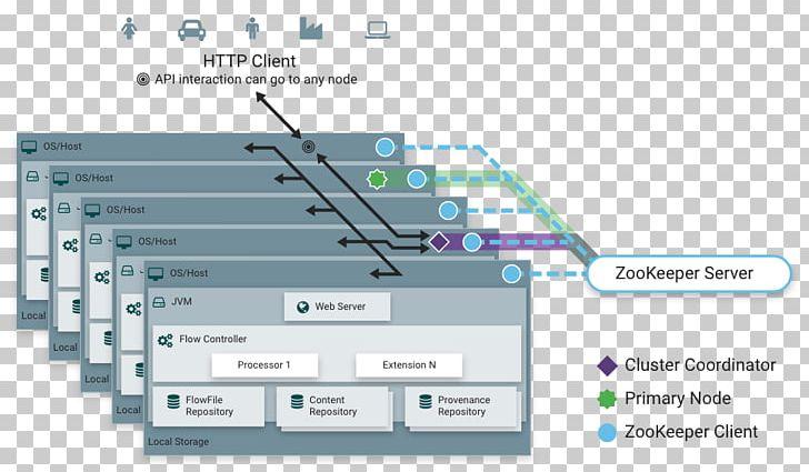 Apache NiFi Computer Cluster Hortonworks Apache Hadoop