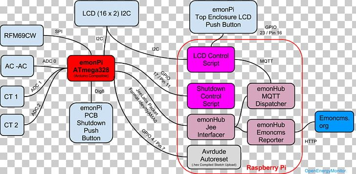 Wiring Diagram Schematic Open-source Hardware System PNG ... on