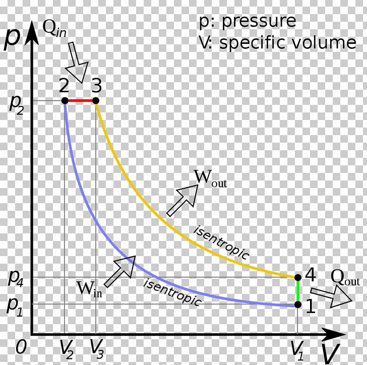 diesel cycle diesel engine pressure volume diagram diesel fuel four-stroke  engine png, clipart, angle, area,