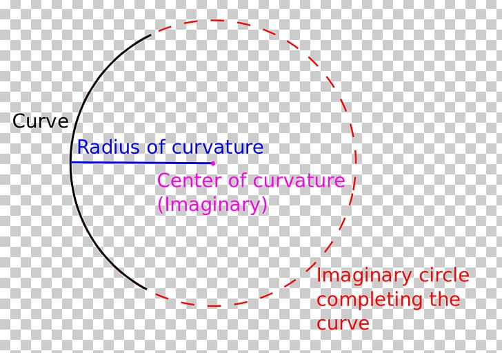 Point Radius Of Curvature Center Of Curvature Osculating