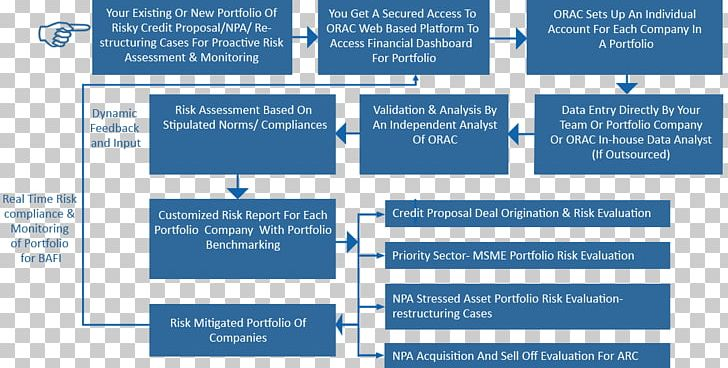 Credit Risk Process Flow Diagram Bank Loan Png  Clipart  Asset Management  Bank  Brand  Credit