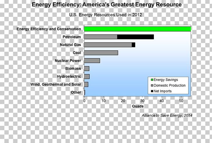 Efficient Energy Use Energy Conservation Efficiency Alliance