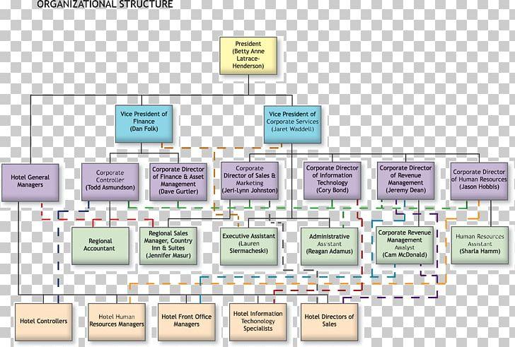 Organizational Chart Hilton Hotels & Resorts Hotel Manager PNG