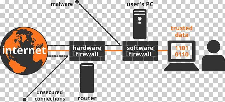 Externe Firewall Computer Software Computer Network Computer