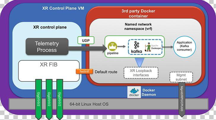 Docker GRPC Apache Kafka Libvirt Telemetry PNG, Clipart, Apache