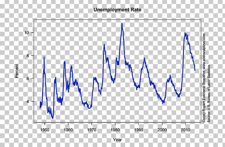 Unemployment In The United States Unemployment In The United States Bureau Of Labor Statistics Natural Rate