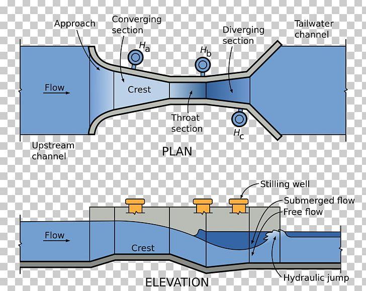 venturi diagram parshall flume open channel flow palmer bowlus flume venturi flume  flow palmer bowlus flume venturi flume