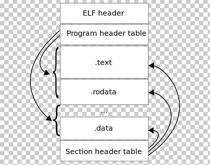 """Résultat de recherche d'images pour """"executable and linkable format"""""""
