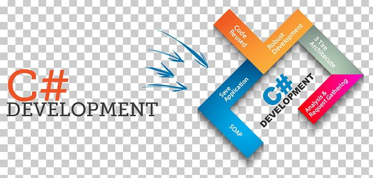 Website Development C# C++ Template PNG, Clipart, Brand