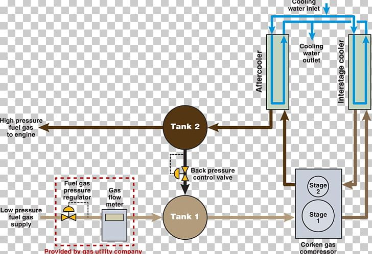 compressor station fuel gas natural gas process flow diagram png, clipart,  angle, compressor, compressor station,