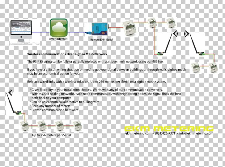 zigbee wireless mesh networking wiring diagram png, clipart, computer  network, diag, electrical wires cable, electronics, ethernet