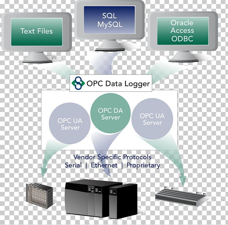 Open Platform Communications OPC Unified Architecture OPC