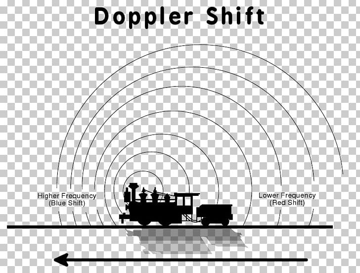 Doppler Effect Doppler Radar Wave Sound PNG, Clipart, Angle