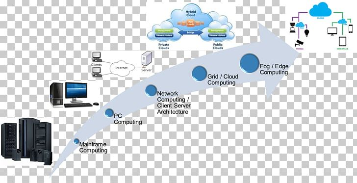 Edge Computing Cloud Computing Fog Computing Internet Of