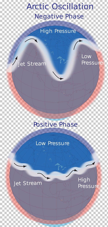 Antarctic Northern Hemisphere Arctic Oscillation North Atlantic Oscillation PNG, Clipart, Antarctic, Ara, Arctic, Arctic Oscillation, Blue Free PNG Download