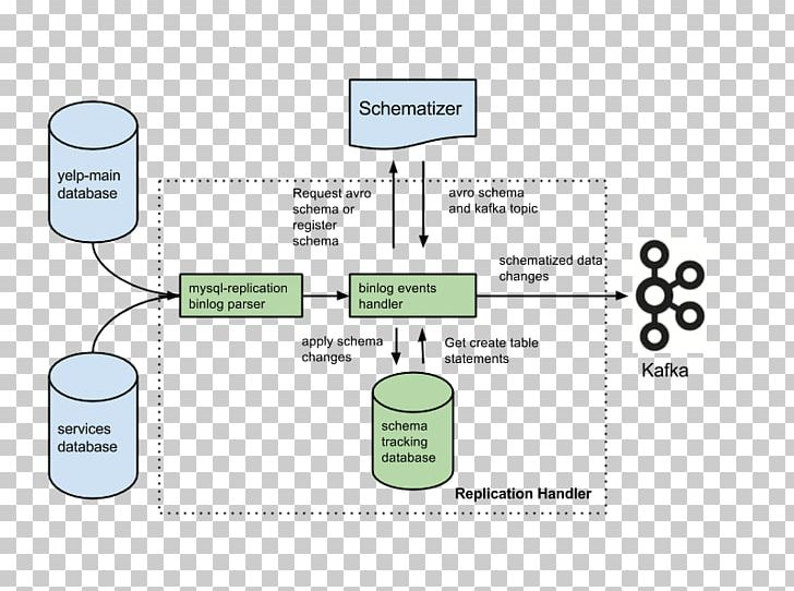 LinkedIn Organization Apache Kafka Engineer Job PNG, Clipart, Apache