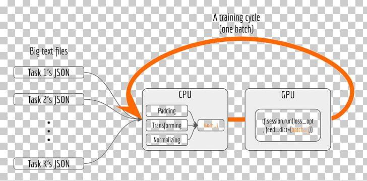 TensorFlow Multi-task Learning Machine Learning Deep