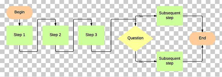 Flowchart Diagram Lucidchart Template Organizational Chart