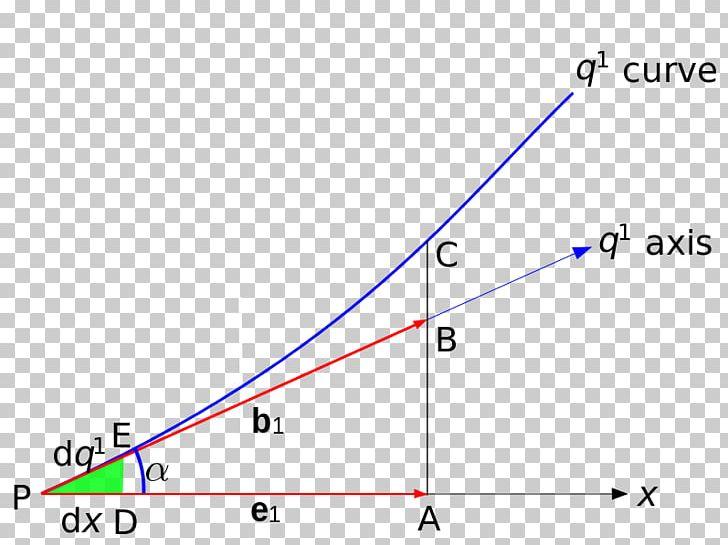 Curvilinear Coordinates Cartesian Coordinate System Euclidean