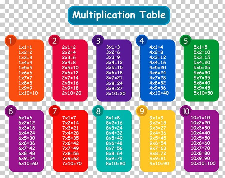 Multiplication Table PNG, Clipart, Abacus, Area, Brand, Calculation, Chart Free PNG Download