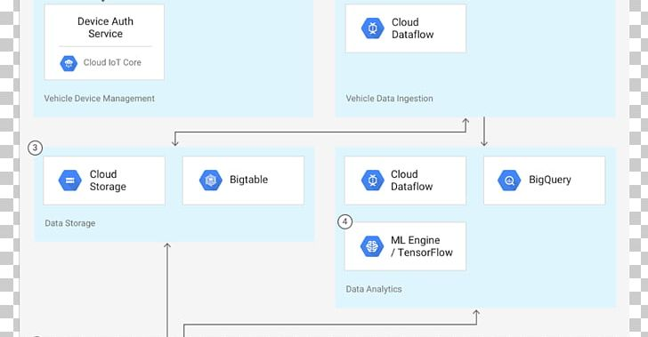 Kubernetes BigQuery Google Cloud Platform Apache Spark