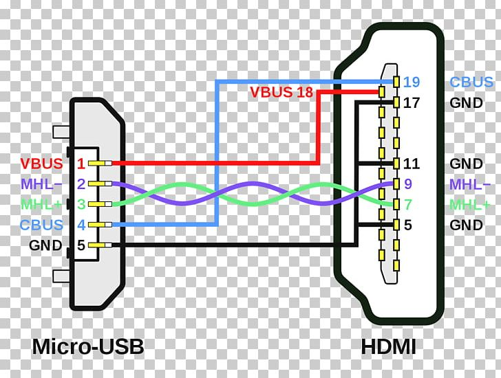 Wiring Diagram HDMI Micro-USB Pinout Mobile High-Definition Link PNG on parallel cable wiring diagram, cat5 cable wiring diagram, displayport to dvi wiring diagram, data cable wiring diagram, network cable wiring diagram, dvi cable wiring diagram,