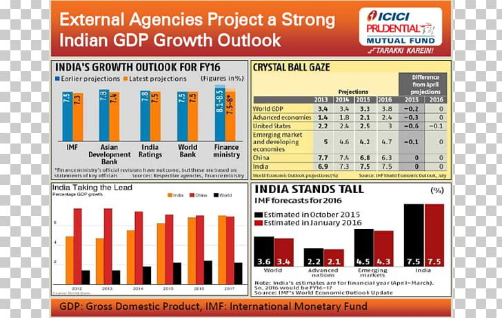 Mutual Funds In India Investment Stock Market ICICI
