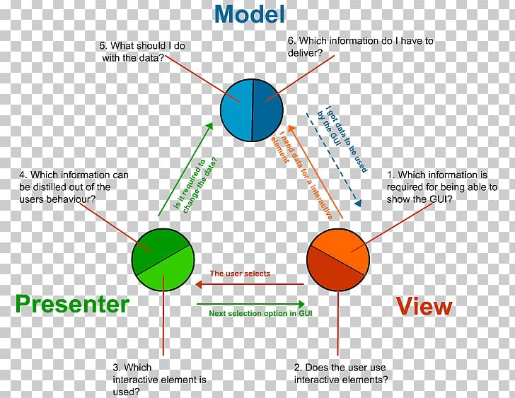 Design Patterns: Elements Of Reusable Object-Oriented Software Model–view–controller Software Design Pattern Model–view–presenter Model–view–viewmodel PNG, Clipart, Angle, Architecture, Area, Art, Aspnet Free PNG Download