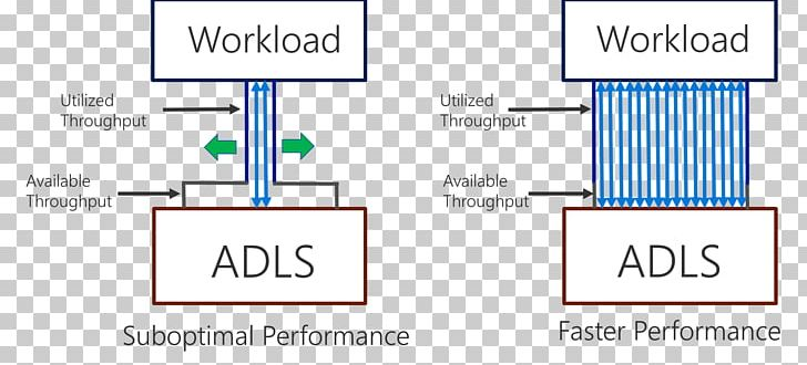 Azure Data Lake Microsoft Azure PNG, Clipart, Angle, Area, Bandwidth