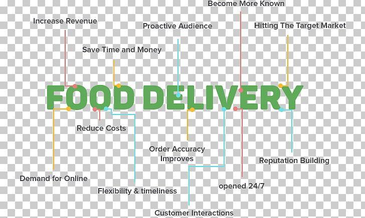 Online Food Ordering Food Delivery Target Market Business
