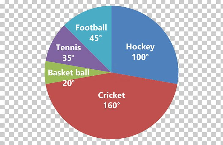 IBPS Clerk Exam Pie Chart Hand Tool IBPS Regional Rural Banks Exam PNG, Clipart, Brand, Central Angle, Chart, Circle, Diagram Free PNG Download
