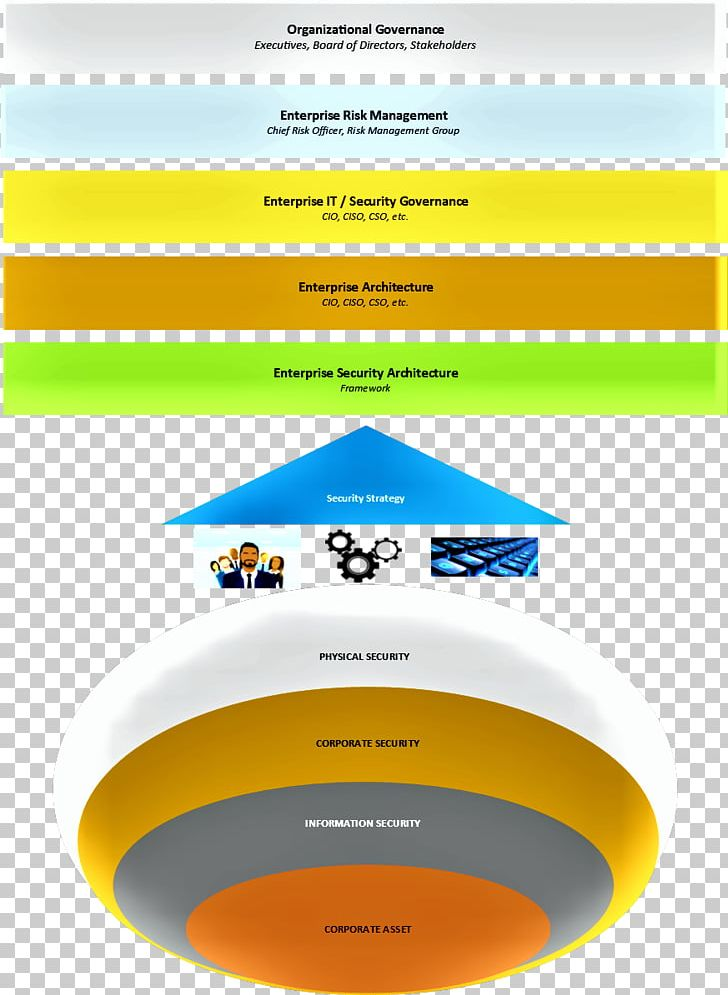 Enterprise Information Security Architecture Systems Architecture PNG, Clipart, Architecture, Area, Brand, Circle, Consulting Firm Free PNG Download