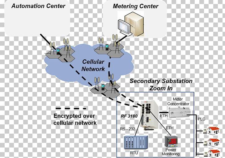 Smart Grid Electrical Grid SCADA Electrical Substation Power