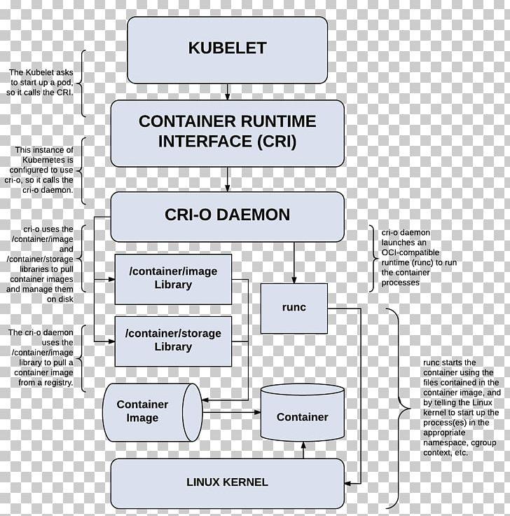 Kubernetes Docker OpenShift Computer Cluster Runtime System PNG