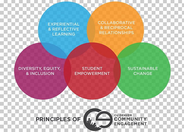 Circle Of People - Community Engagement - Free Transparent PNG Clipart  Images Download