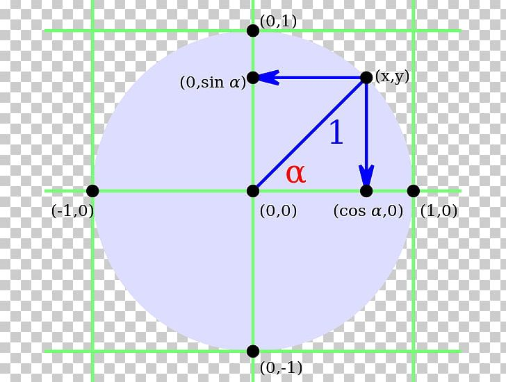 Angle Point Sine Unit Circle PNG, Clipart, Abscissa And ...