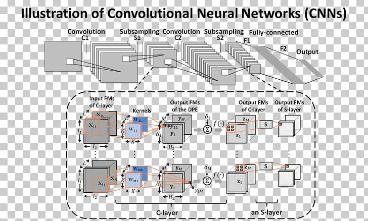 Convolutional Neural Network Very-large-scale Integration