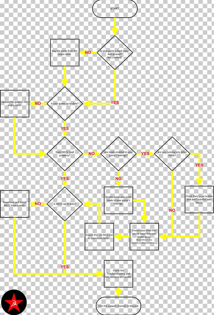 The Sims 4 Flowchart Troubleshooting Video Game Mod The Sims PNG