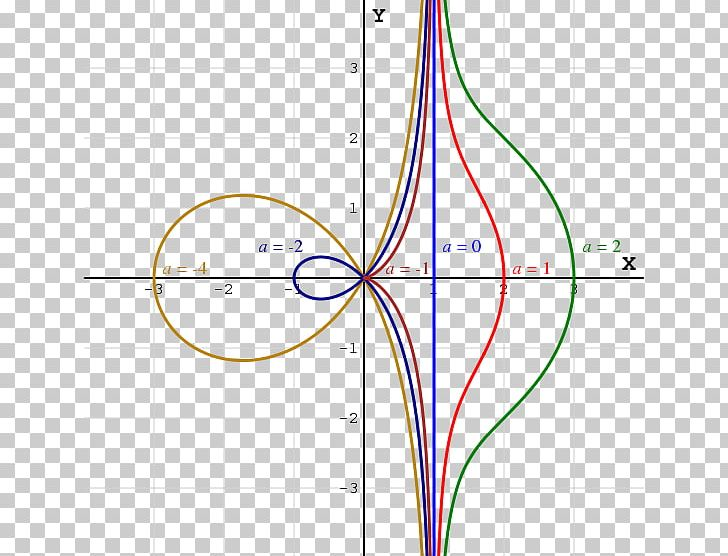 Conchoid Of De Sluze Curve Cissoid Diocles Mathematician