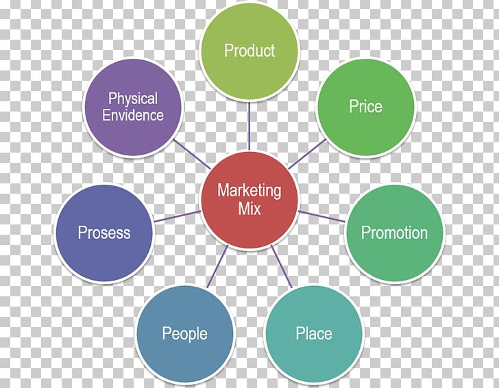 Marketing Automation Business-to-Business Service Marketing Automation Business Marketing PNG, Clipart, Business, Business Marketing, Business Process, Business Process Automation, Businesstoconsumer Free PNG Download