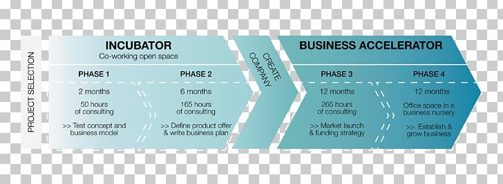 marketing plan for business incubator