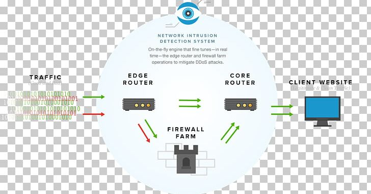 Denial-of-service Attack Cyberattack Computer Network DDoS Ping PNG