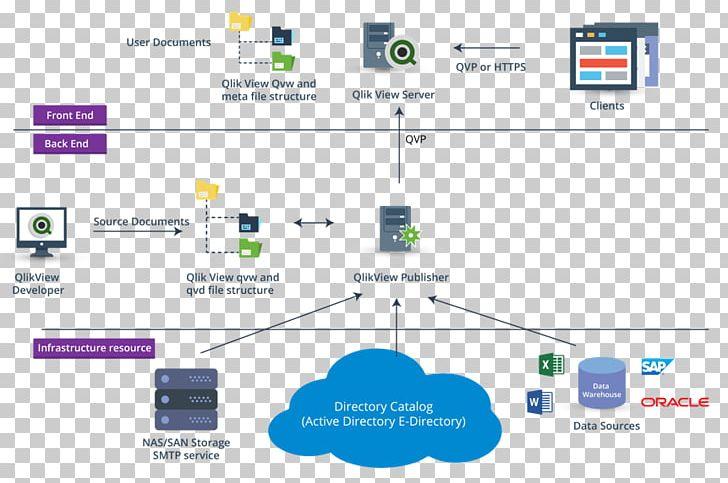 Qlik Database Data Architecture PNG, Clipart, Architecture