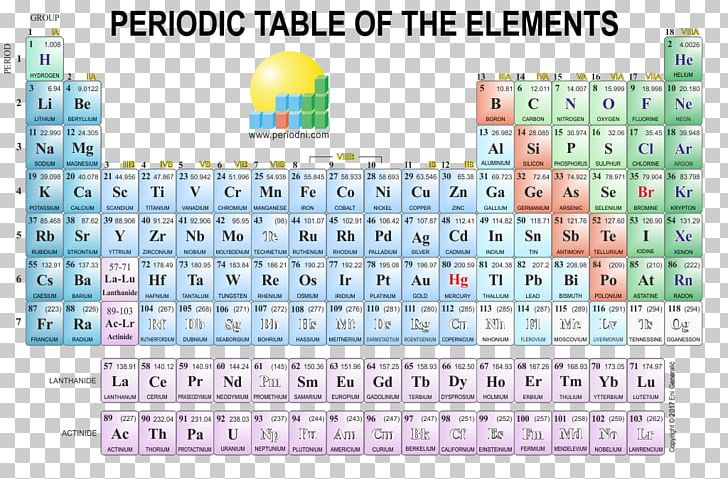 Periodic Table Chemical Element Chemistry Atomic Number PNG, Clipart, Area,  Atom, Atomic Mass, Atomic Radius, Brand