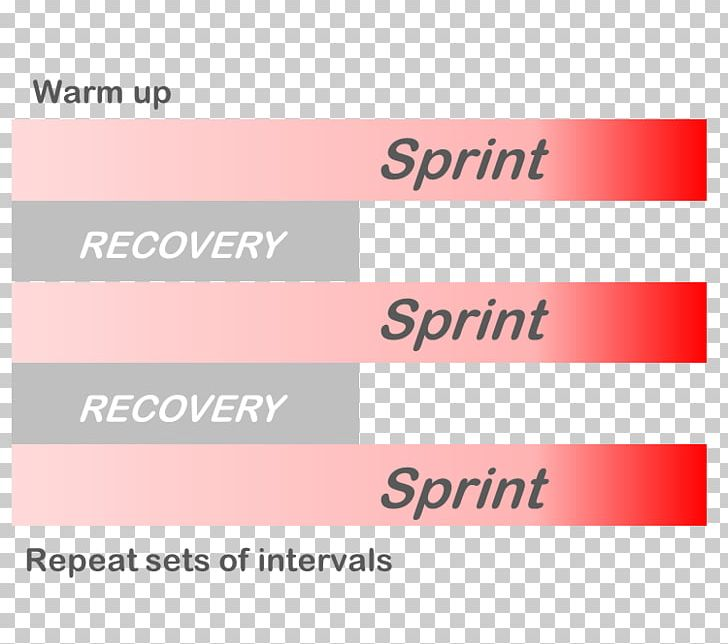 High-intensity Interval Training Exercise High-intensity
