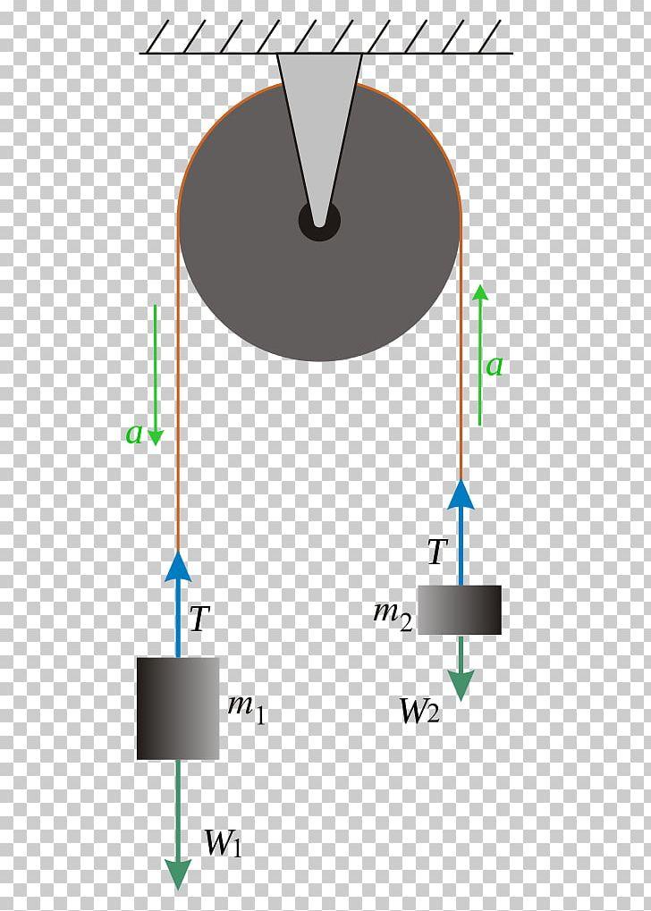 Acceleration formula newton's laws. Atwood machine newton s