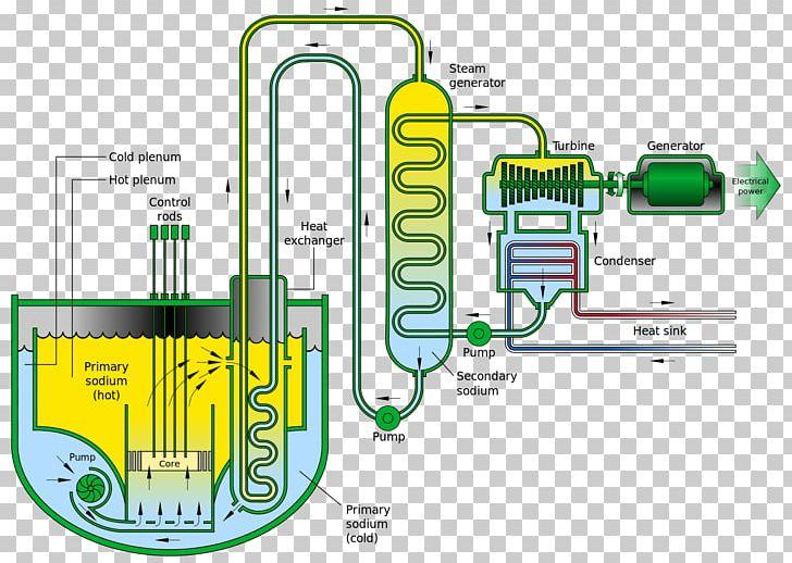 Nuclear Fuel Cycle Fast-neutron Reactor Nuclear Reactor Sodium